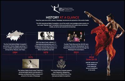 USA International Ballet Competition History at a Glance