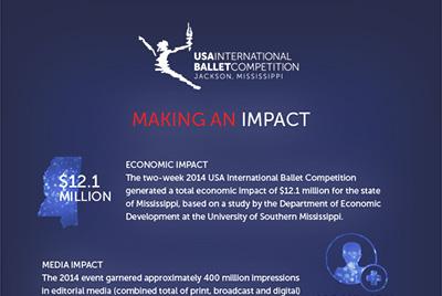Jackson, Mississippi: Making an Impact